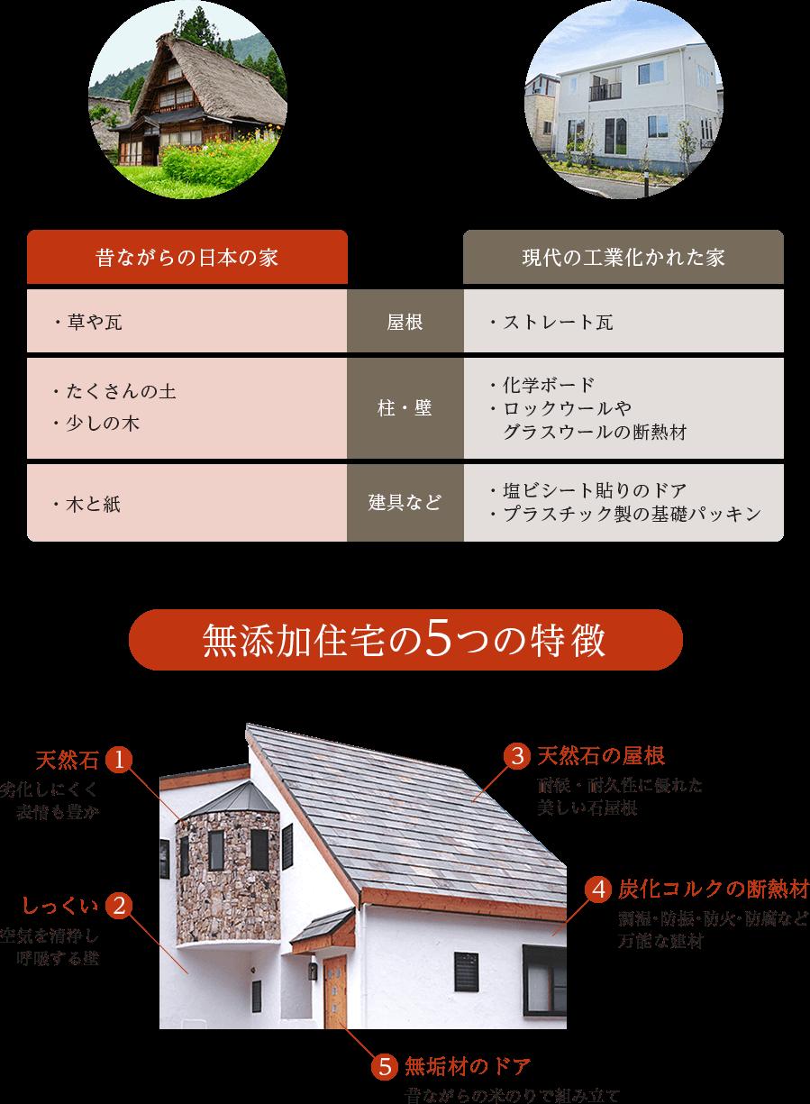 無添加住宅の特徴