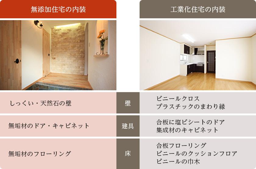 無添加住宅の特徴 内装